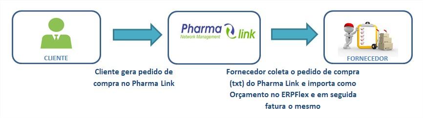Fluxo pharma link