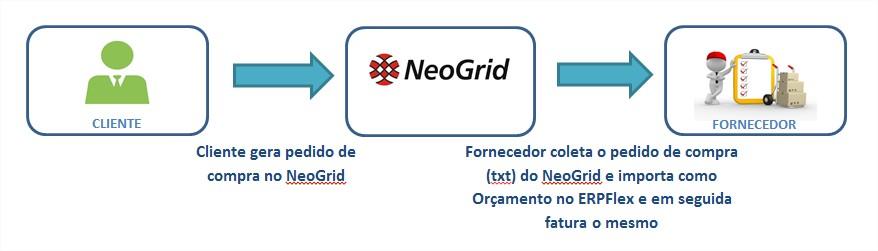 Fluxograma Neogrid