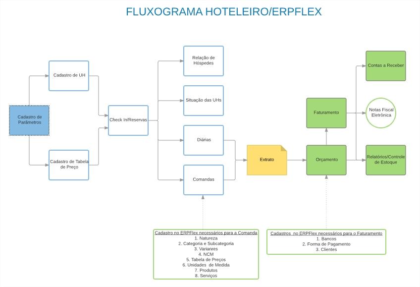 FLUXO HOTEL E ERP