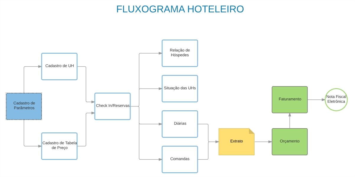 Fluxo hotel2