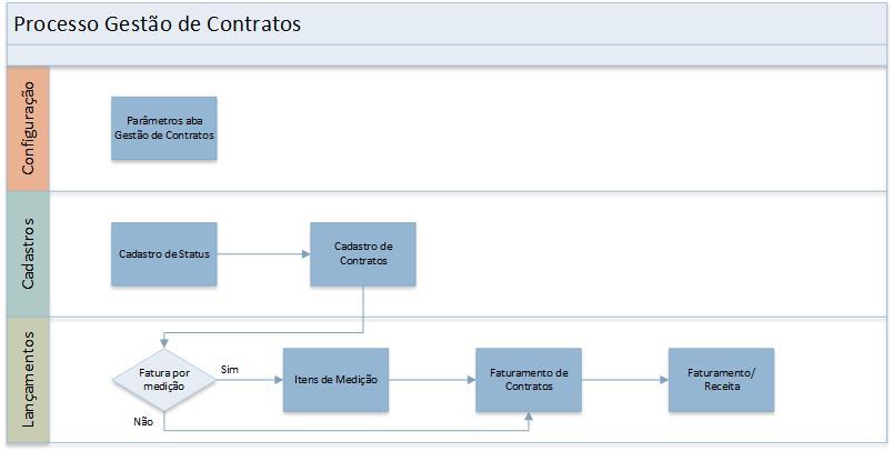 processo_contrato